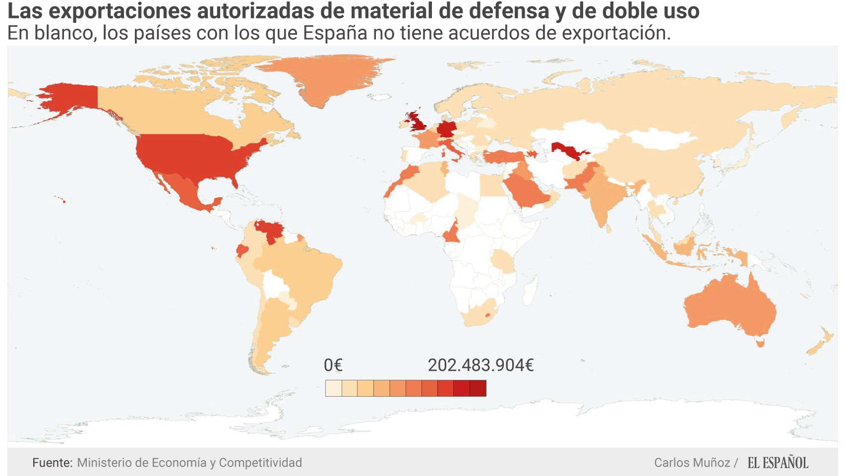 Exportaciones de material de defensa y de doble uso