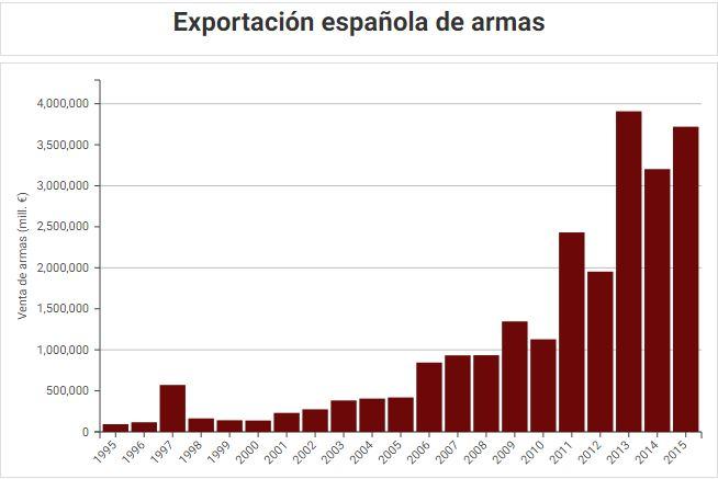Exportación española de armas